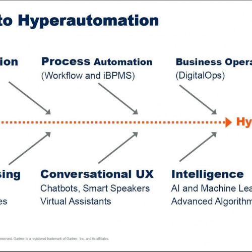 Hiperautomatización: una transición desde la automatización