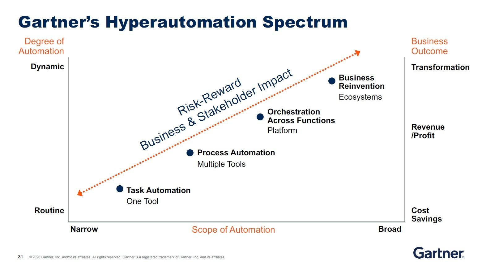 hyperautomatisation